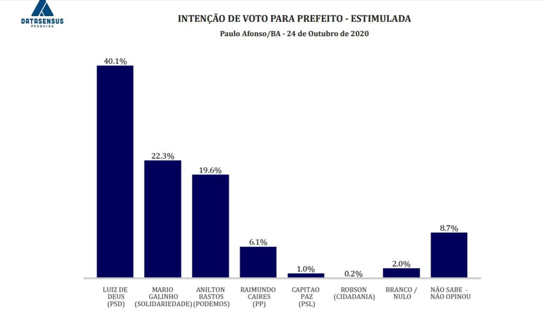 Pesquisa Datasensus aponta vitória de Luiz de Deus com 40% dos votos em Paulo Afonso